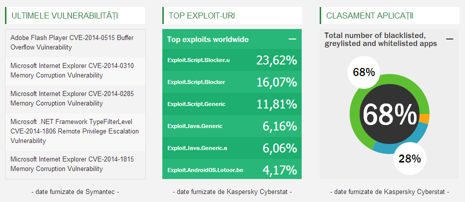 security-statistics